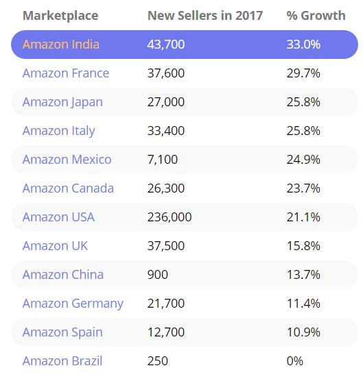 2017年Etsy已新增卖家50万!发展潜力巨大 - 第1张  | vicken电商运营