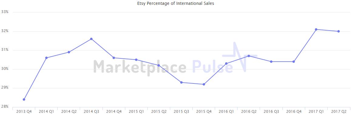 2017年Etsy已新增卖家50万!发展潜力巨大 - 第2张  | vicken电商运营