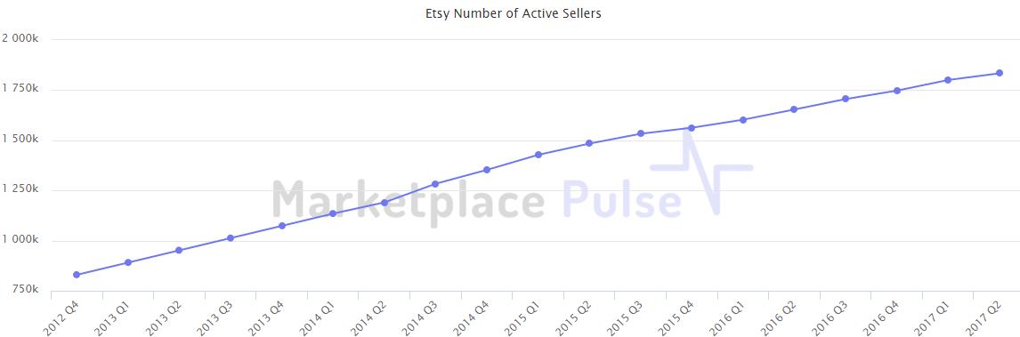 2017年Etsy已新增卖家50万!发展潜力巨大 - 第3张  | vicken电商运营