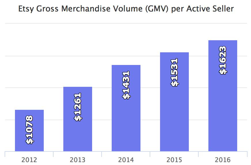 2017年Etsy已新增卖家50万!发展潜力巨大 - 第4张  | vicken电商运营