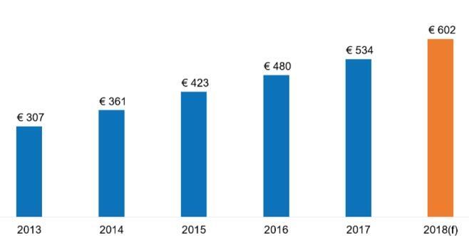 欧洲电商市场€6020亿!销量最好的10个网站是……