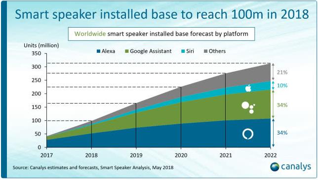 亚马逊领跑全球智能音箱市场,占美国市场份额61.9%