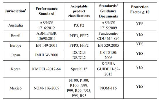 突发!美国拒绝中国标准KN95口罩(图2)
